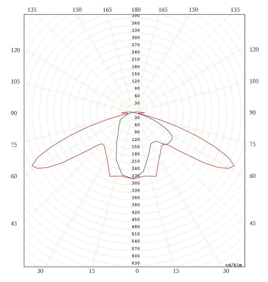Diagrama Polar C. SAP 150W - Policarbonato