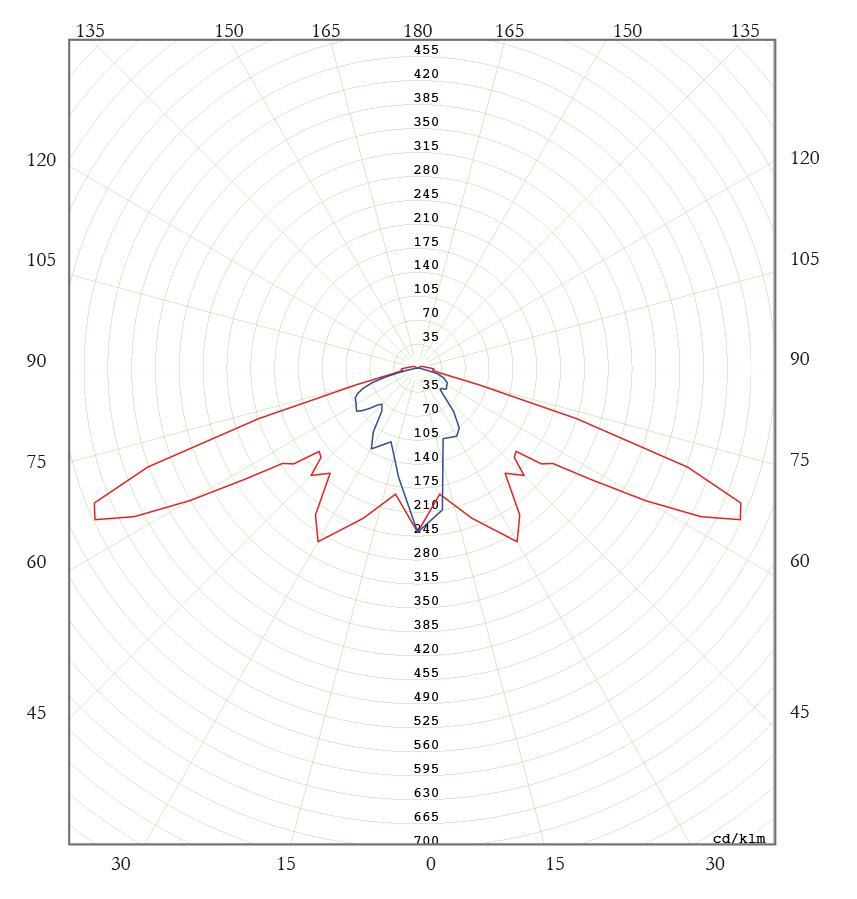 Diagrama Polar C. SAP 250W - Vidrio