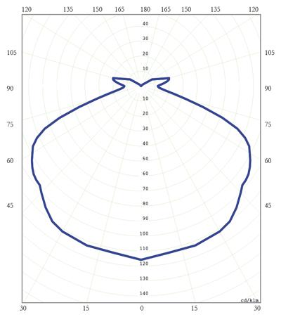 Diagrama Polar C. VMCC 80W