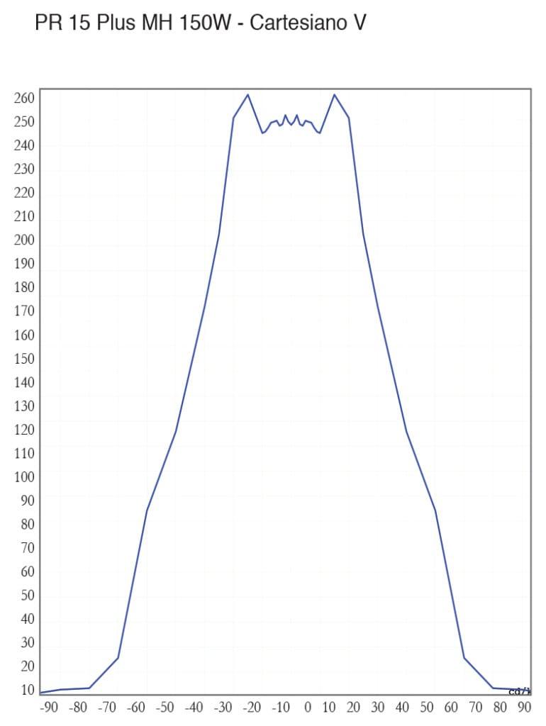 PR 15 Plus MH 150W - Cartesiano V