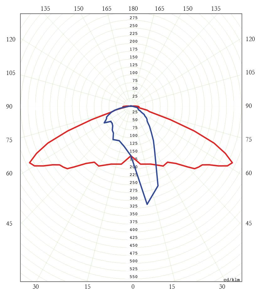 Diagrama Polar C. MH 150W