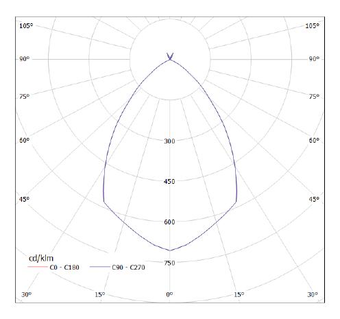 Luminance intensity distribution