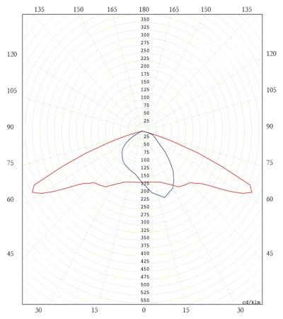 Diagrama Polar C. SAP 250W - Policurvo