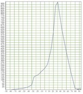 PR 15 MH 150W - Cartesiano H