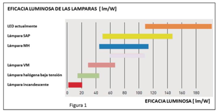 LA EFICACIA Y EFICIENCIA EN ILUMINACIÓN u2013 IEPSA